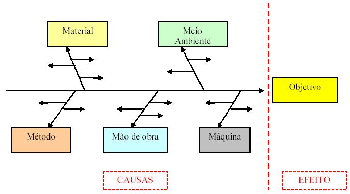 imagem ilustrativa a respeito da elaboração e disposição das informações no diagrama de ishikawa ou causa e efeito