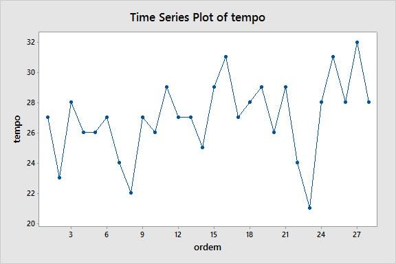 grafico de tendencia