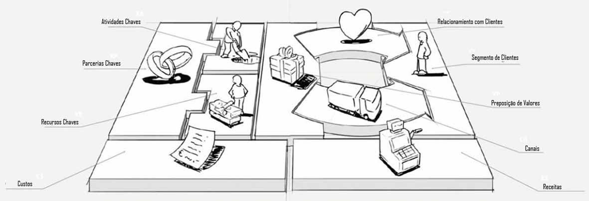 imagem ilustrativa de um modelo de business model canvas que é uma ferramenta de operacionalidade que pode ser integrada a análise swot