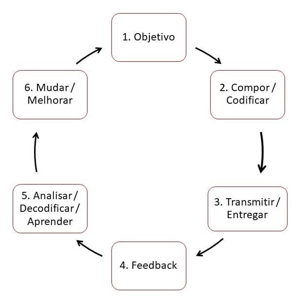 Ciclo de comunicação