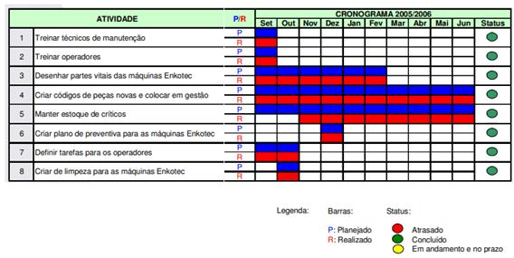 Cronograma -Plano de Ação PDCA