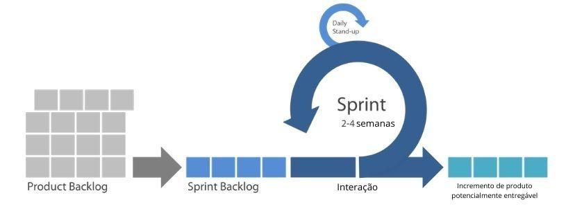 Imagem ilustrativa de como funciona o scrum em um projeto