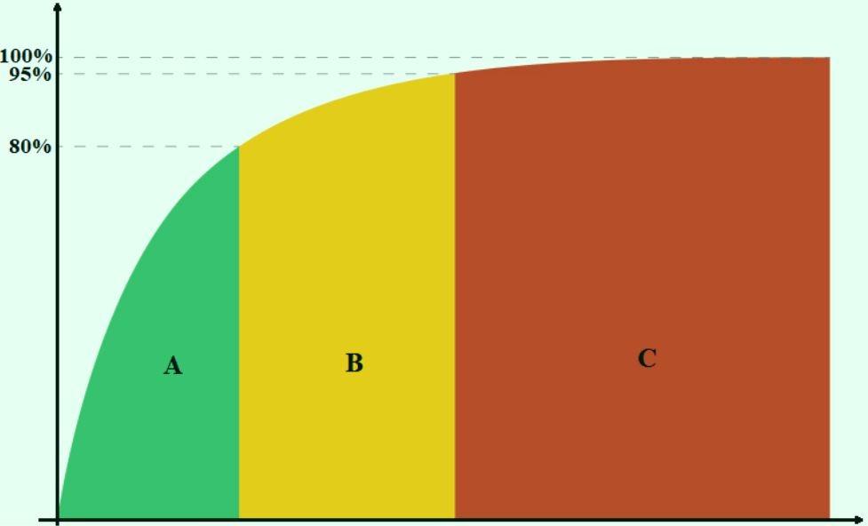 imagem exemplo de uma curva ABC categorizando itens e % de valor