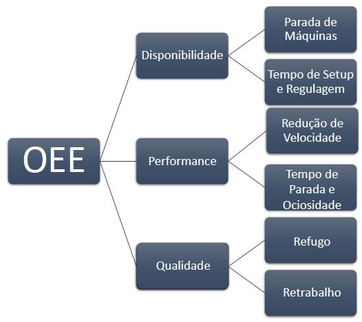 Diagrama OEE