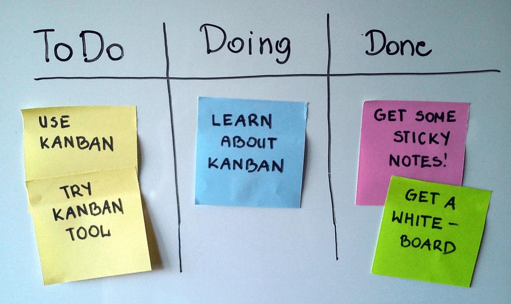 Exemplo visual de um quadro Kanban