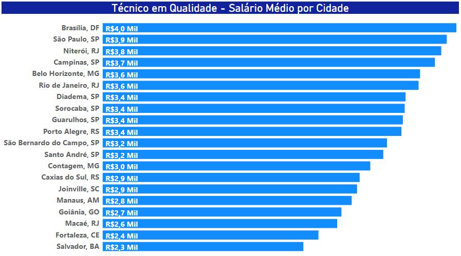 Salário médio dos Técnicos de Qualidade por cidade