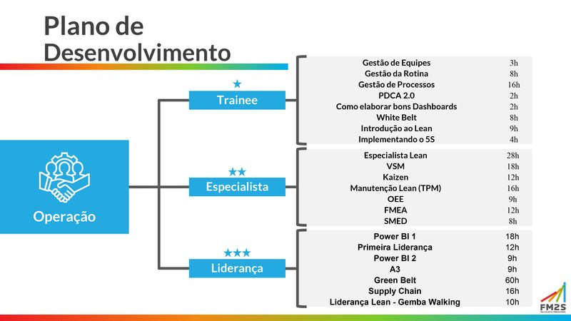 plano de desenvolvimento 3